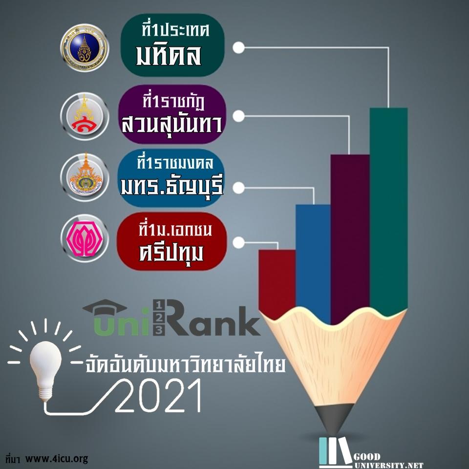 """Unirank 2021 ประกาศอันดับ """"สวนสุนันทา-มทร.ธัญบุรี-ม.ศรีปทุม""""..แชมป์กลุ่ม """"มหิดล"""" ที่ 1 ประเทศ"""